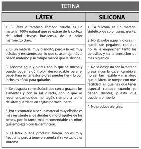 Comparativa sobre tetinas de silicona o látex de Maxibebé